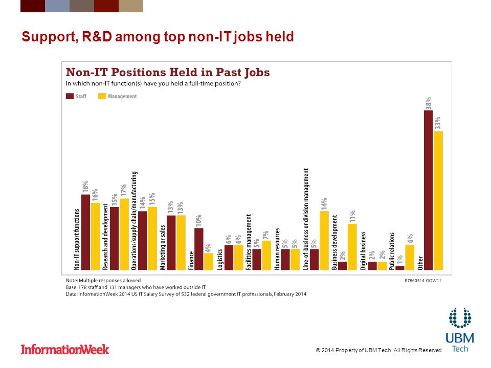 Support, R&D among top non-IT jobs held © 2014 Property of UBM Tech; All Rights Reserved