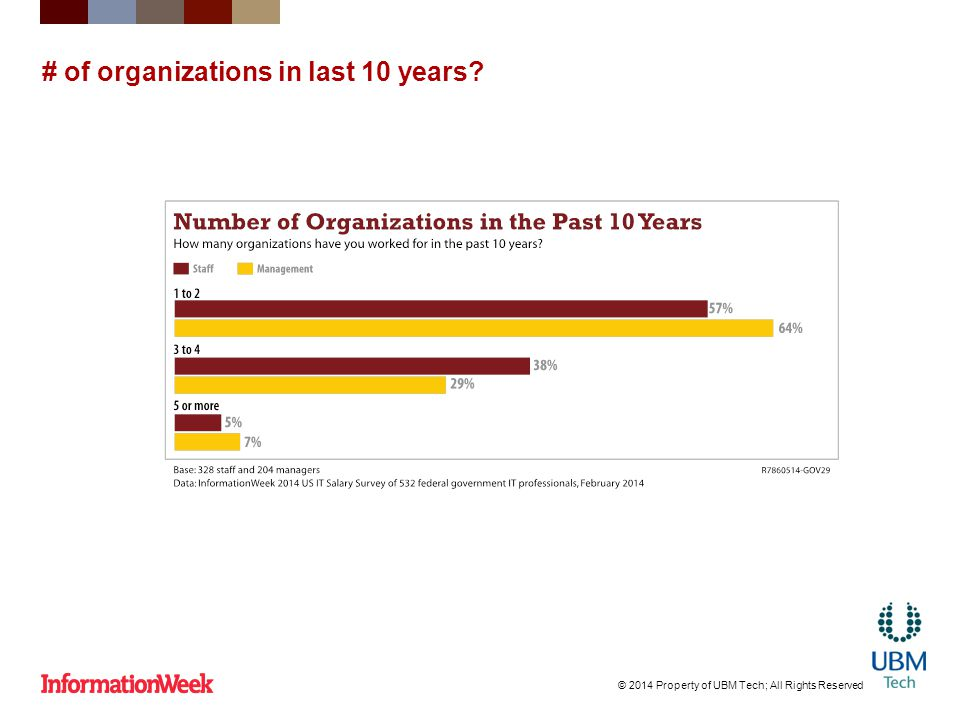 # of organizations in last 10 years? © 2014 Property of UBM Tech; All Rights Reserved