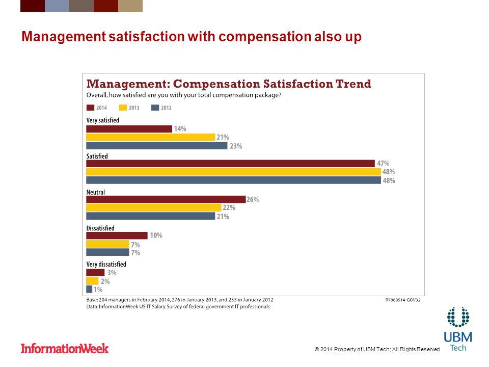 Management satisfaction with compensation also up © 2014 Property of UBM Tech; All Rights Reserved