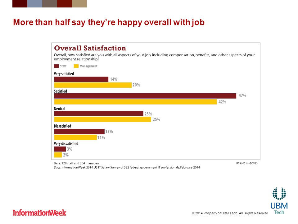 More than half say they're happy overall with job © 2014 Property of UBM Tech; All Rights Reserved