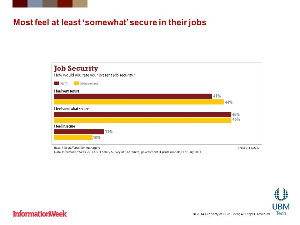 Most feel at least 'somewhat' secure in their jobs © 2014 Property of UBM Tech; All Rights Reserved