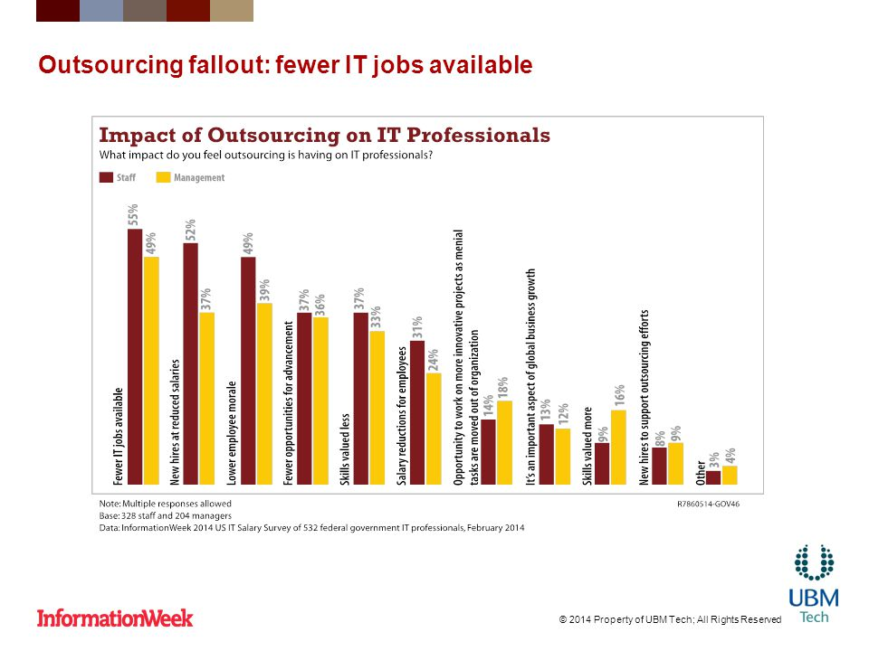 Outsourcing fallout: fewer IT jobs available © 2014 Property of UBM Tech; All Rights Reserved