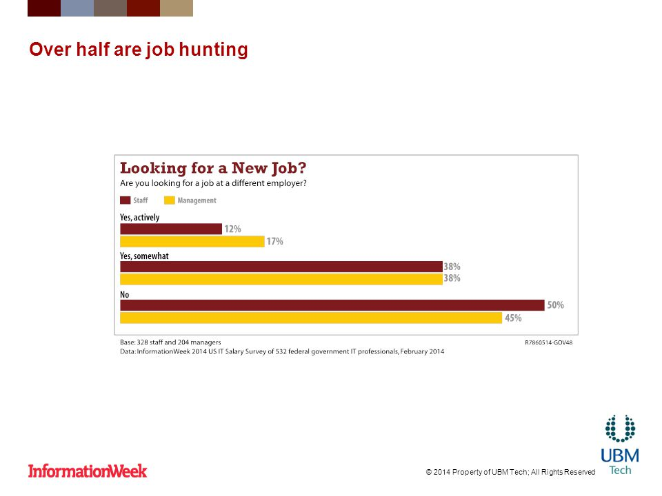 Over half are job hunting © 2014 Property of UBM Tech; All Rights Reserved