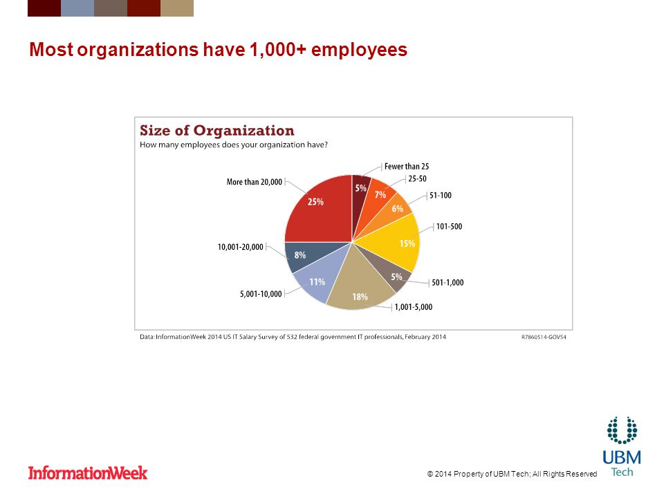 Most organizations have 1,000+ employees © 2014 Property of UBM Tech; All Rights Reserved