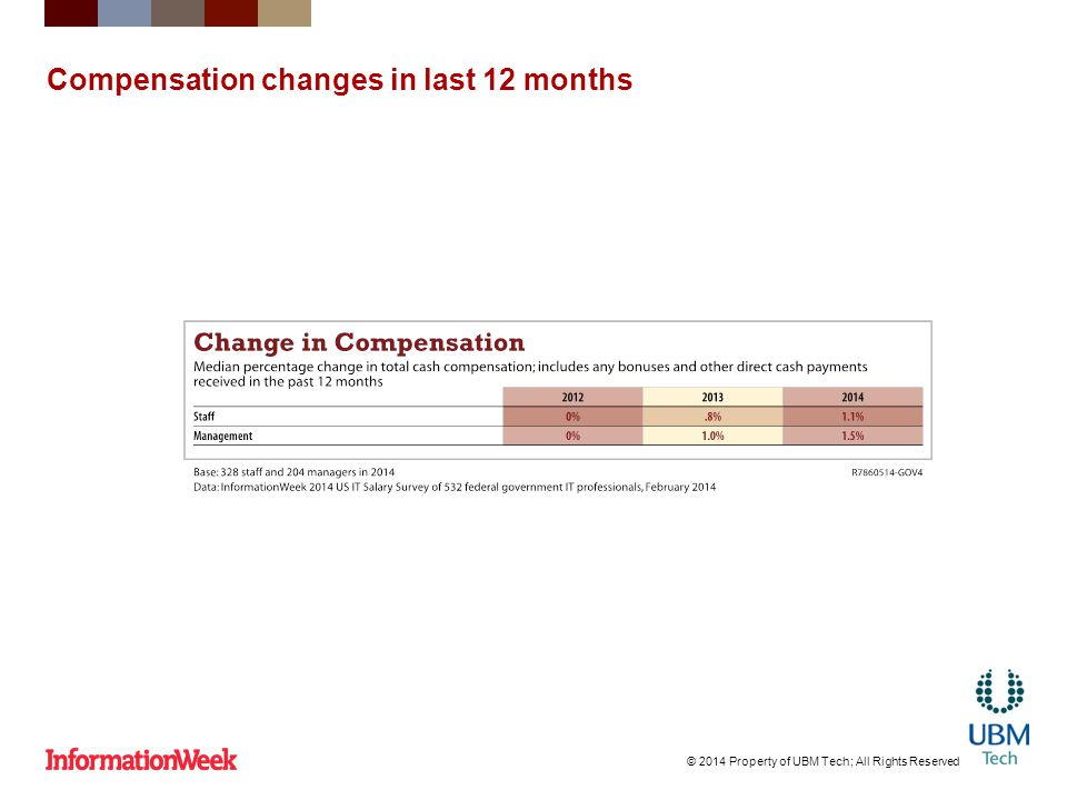 Compensation changes in last 12 months © 2014 Property of UBM Tech; All Rights Reserved