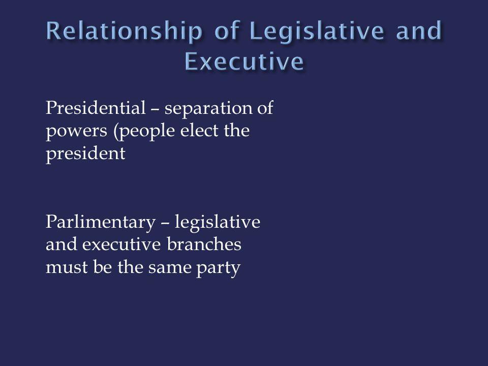 Dictatorship (Totalitarian Regime) Oligarchy Direct Democracy Representative Democracy