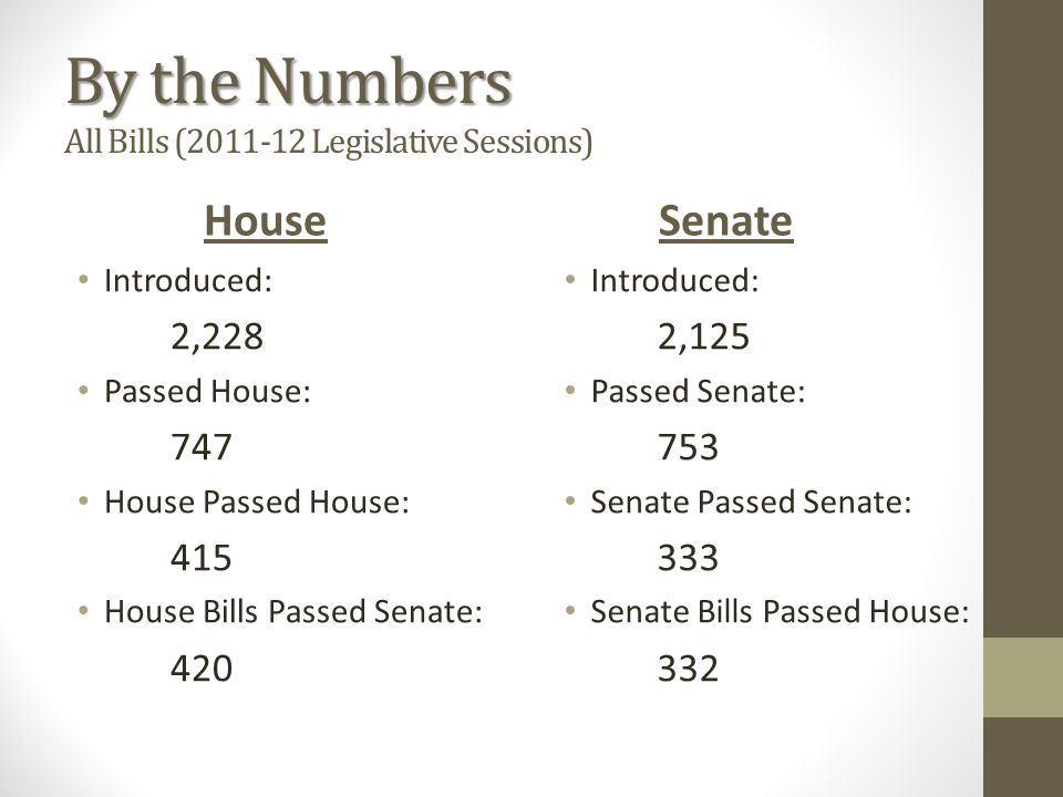By the Numbers By the Numbers All Bills (2011-12 Legislative Sessions) House Introduced: 2,228 Passed House: 747 House Passed House: 415 House Bills Passed Senate: 420 Senate Introduced: 2,125 Passed Senate: 753 Senate Passed Senate: 333 Senate Bills Passed House: 332