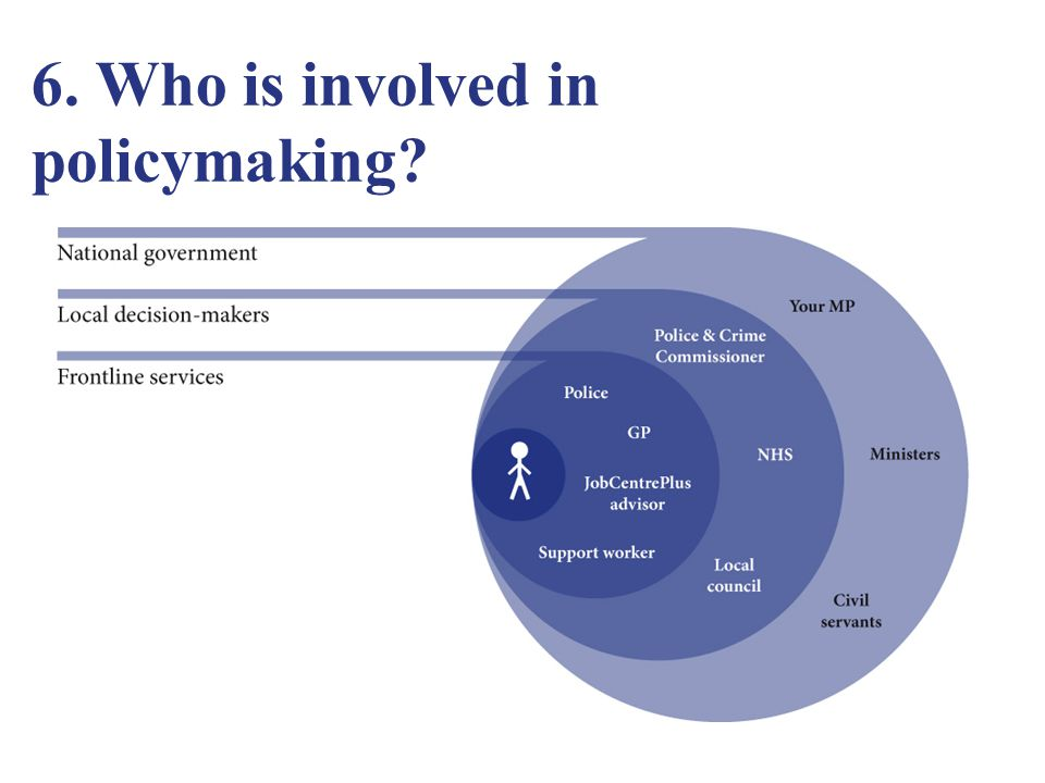 6. Who is involved in policymaking