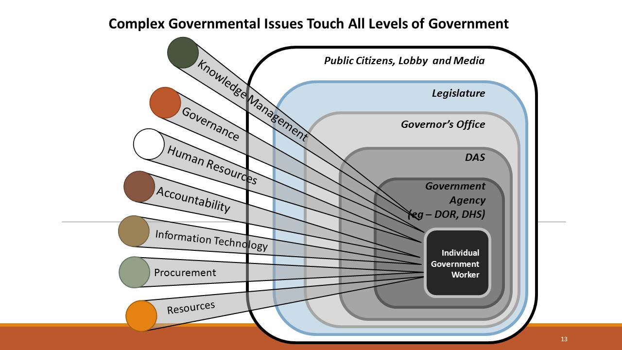 Information Technology Procurement Accountability Resources Human Resources Governance Government Agency (eg – DOR, DHS) DAS Governor's Office Legislature Public Citizens, Lobby and Media Complex Governmental Issues Touch All Levels of Government Individual Government Worker Knowledge Management 13
