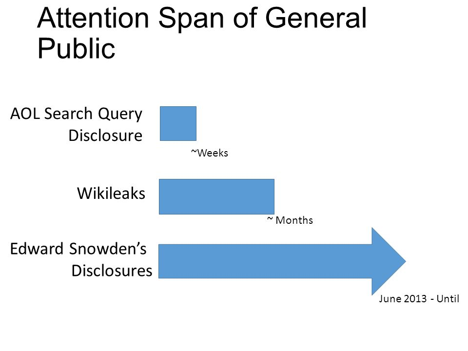 Attention Span of General Public AOL Search Query Disclosure Wikileaks Edward Snowden's Disclosures ~Weeks ~ Months June 2013 - Until