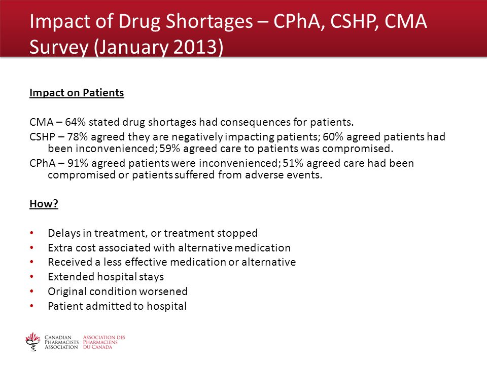 Impact on Patients CMA – 64% stated drug shortages had consequences for patients.