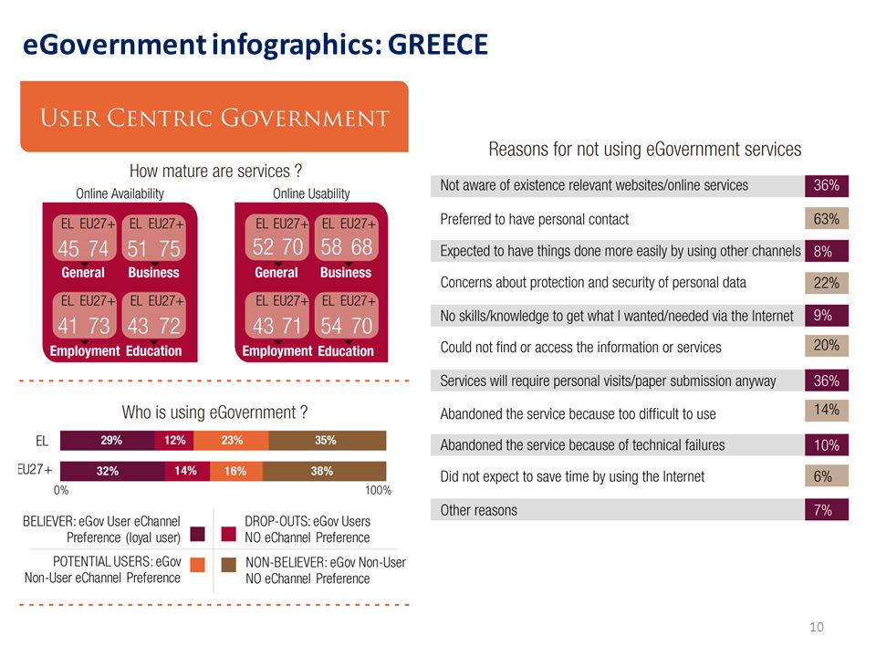 10 eGovernment infographics: GREECE