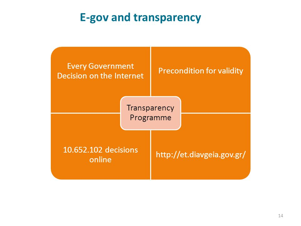 E-gov and transparency 14 Every Government Decision on the Internet Precondition for validity 10.652.102 decisions online http://et.diavgeia.gov.gr/ T
