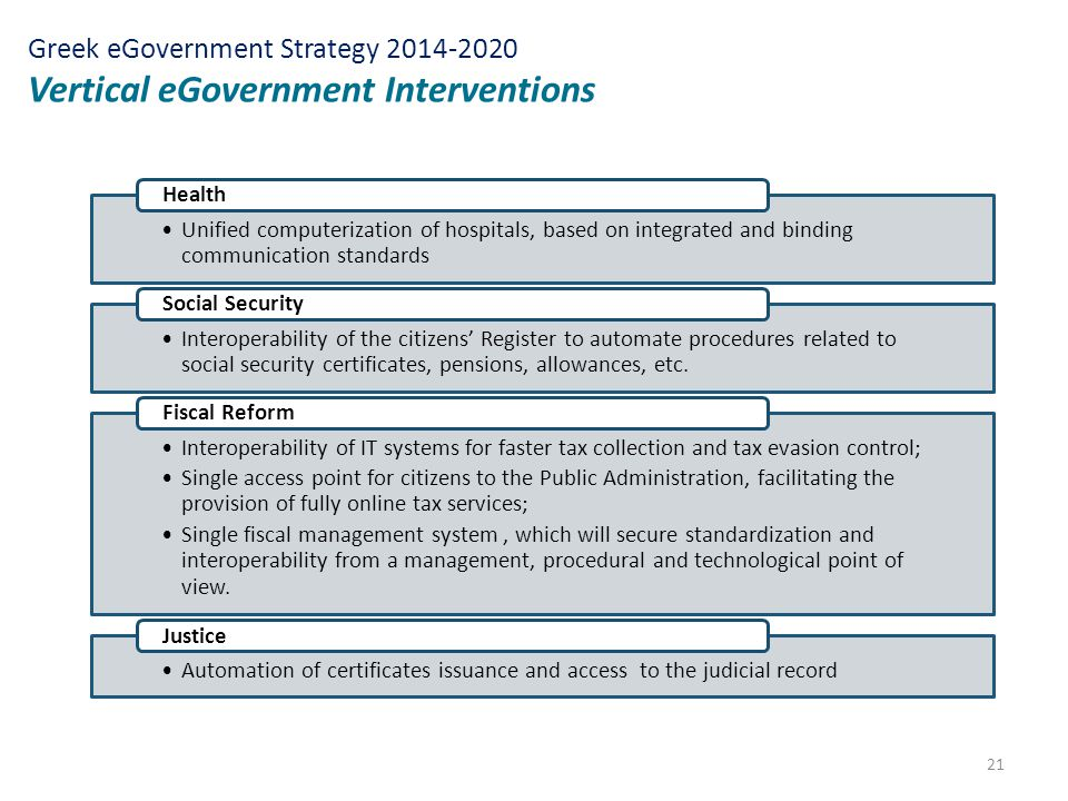 21 Greek eGovernment Strategy 2014-2020 Vertical eGovernment Interventions Unified computerization of hospitals, based on integrated and binding commu