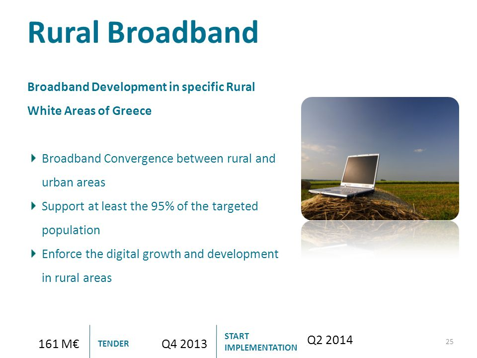 Rural Broadband 25 161 M€Q4 2013 Q2 2014 TENDER START IMPLEMENTATION Broadband Development in specific Rural White Areas of Greece Broadband Convergen
