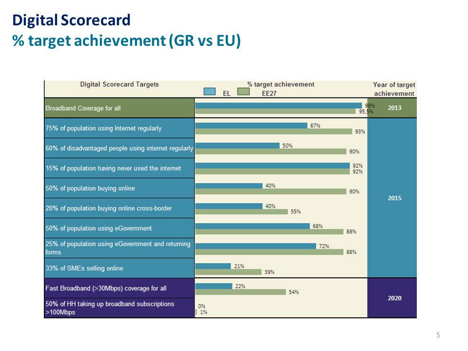 5 Digital Scorecard % target achievement (GR vs EU)