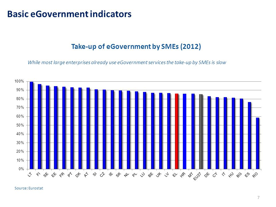 7 Take-up of eGovernment by SMEs (2012) While most large enterprises already use eGovernment services the take-up by SMEs is slow Source: Eurostat