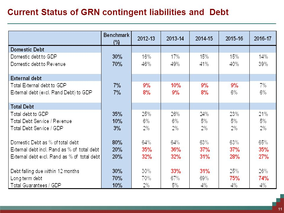 Current Status of GRN contingent liabilities and Debt 11