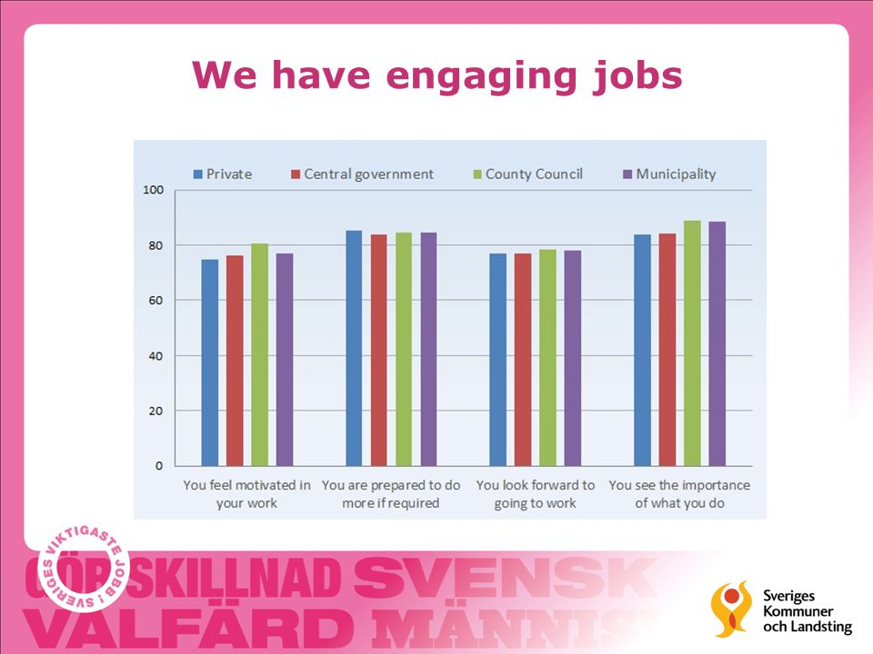 We have engaging jobs