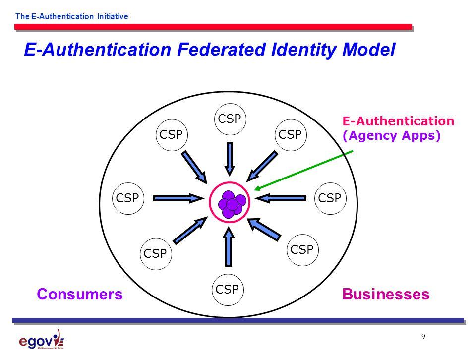9 The E-Authentication Initiative CSP E-Authentication (Agency Apps) E-Authentication Federated Identity Model ConsumersBusinesses