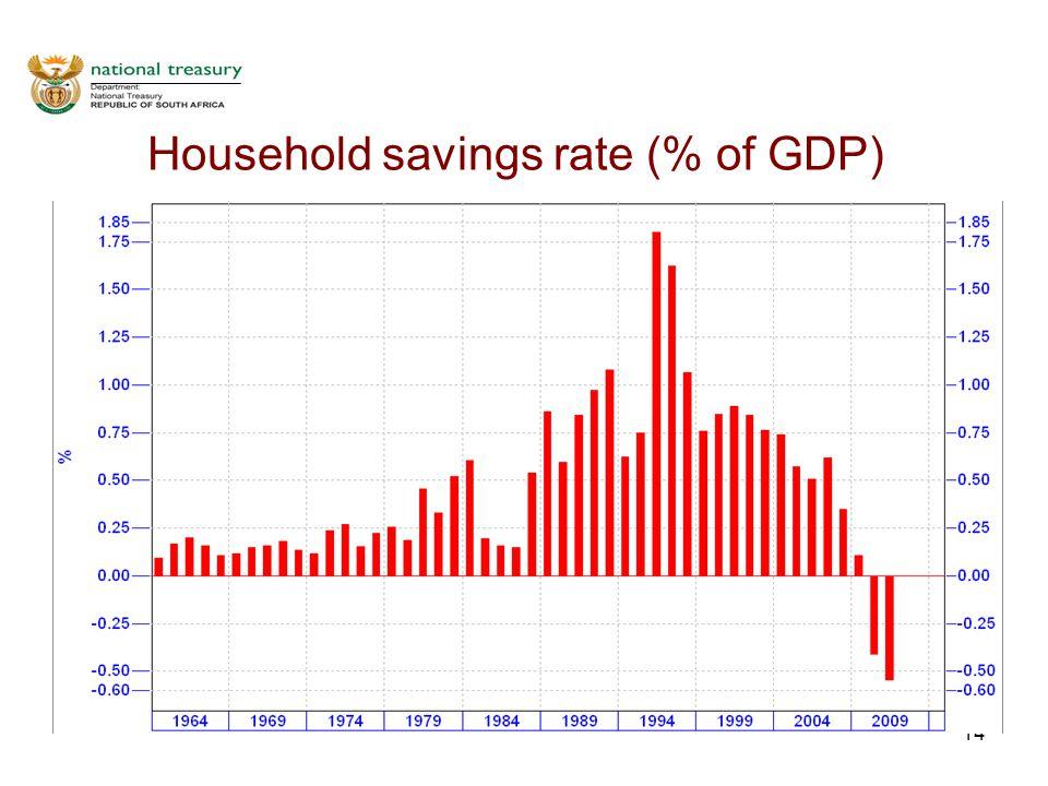 14 Household savings rate (% of GDP)
