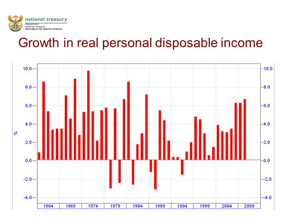 17 Growth in real personal disposable income