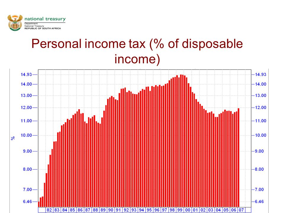 18 Personal income tax (% of disposable income)