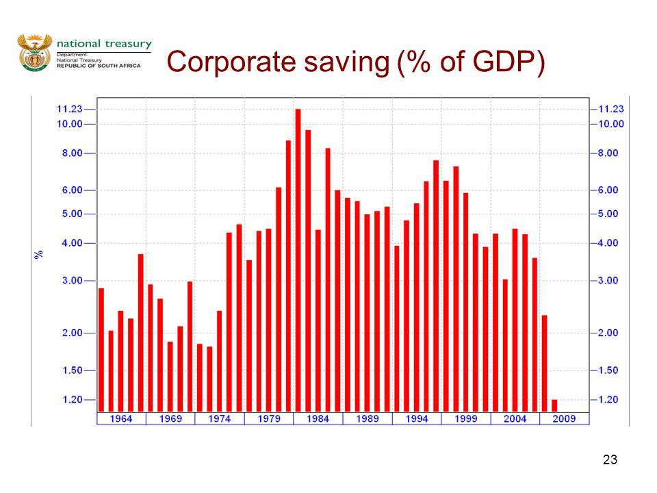 23 Corporate saving (% of GDP)