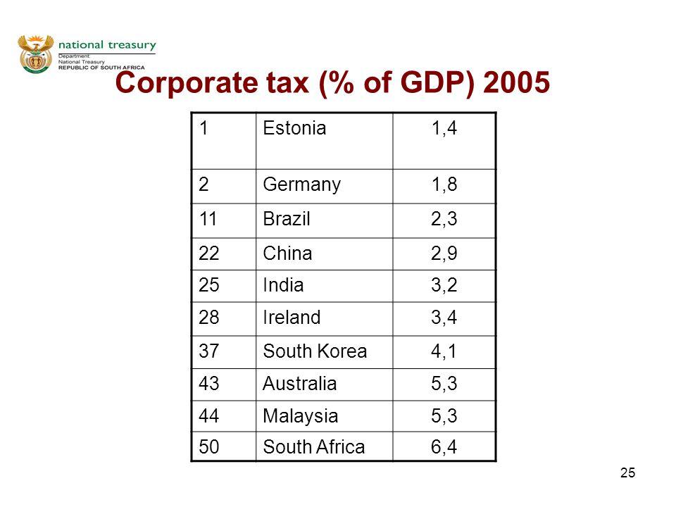 25 Corporate tax (% of GDP) 2005 1Estonia1,4 2Germany1,8 11Brazil2,3 22China2,9 25India3,2 28Ireland3,4 37South Korea4,1 43Australia5,3 44Malaysia5,3 50South Africa6,4