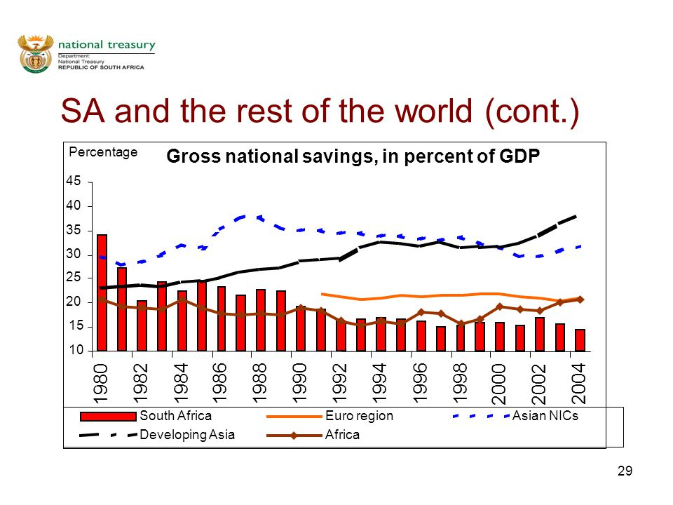 29 SA and the rest of the world (cont.) Gross national savings, in percent of GDP 10 15 20 25 30 35 40 45 1980 19821984 198619881990199219941996 1998 20002002 2004 Percentage South AfricaEuro regionAsian NICs Developing AsiaAfrica