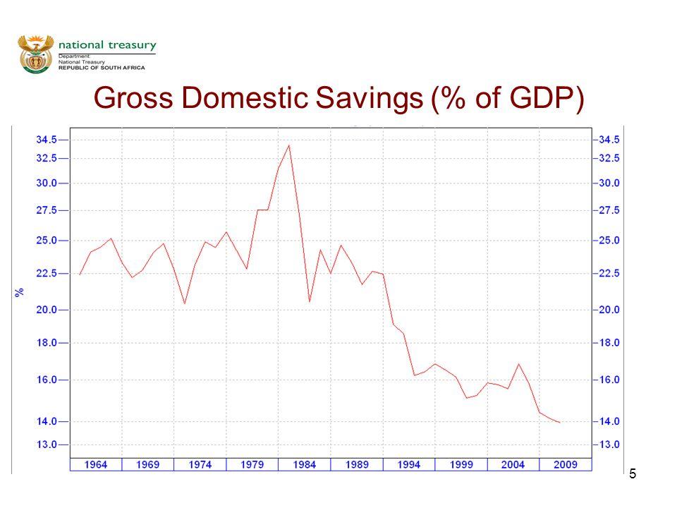 6 Saving vs. Investment (% of GDP)