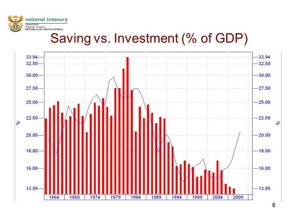 27 Saving,Investment and Growth in South Africa