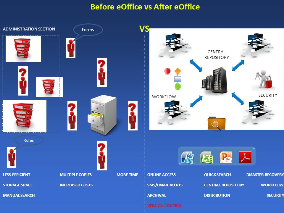 Before eOffice vs After eOffice ONLINE ACCESSQUICK SEARCH DISASTER RECOVERY SMS/EMAIL ALERTSCENTRAL REPOSITORYWORKFLOW ARCHIVALDISTRIBUTION SECURITY VERSION CONTROL WORKFLOW SECURITY SEARCH CENTRAL REPOSITORY ADMINISTRATION SECTION Forms Rules VS LESS EFFICIENTMULTIPLE COPIESMORE TIME STORAGE SPACEINCREASED COSTS MANUAL SEARCH