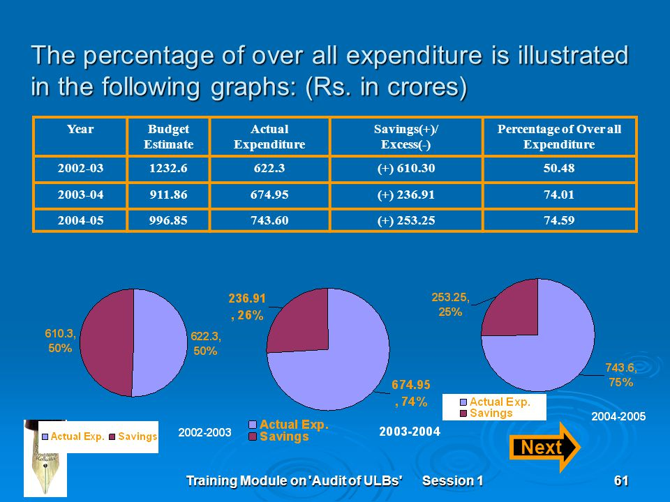 Training Module on 'Audit of ULBs' Session 161 The percentage of over all expenditure is illustrated in the following graphs: (Rs. in crores) YearBudg