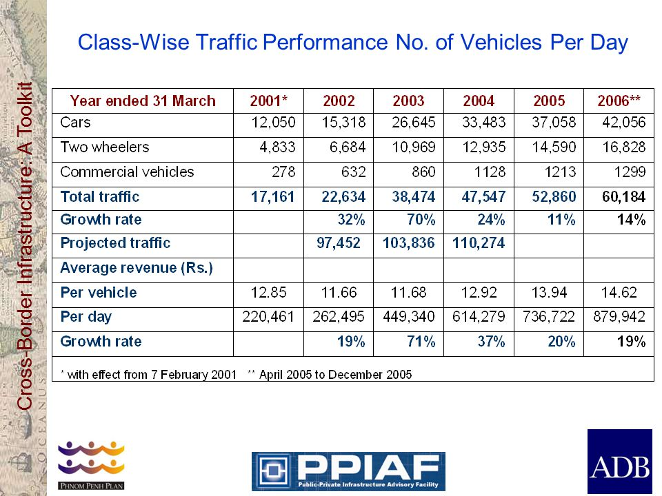 Cross-Border Infrastructure: A Toolkit Class-Wise Traffic Performance No. of Vehicles Per Day