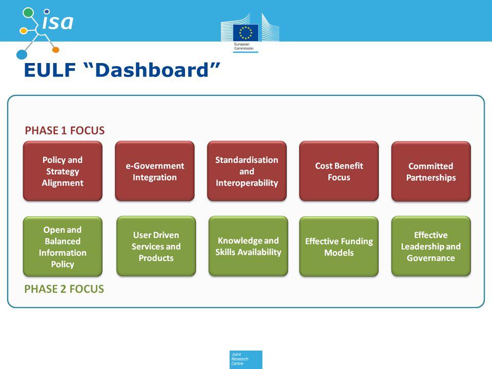 EULF Dashboard