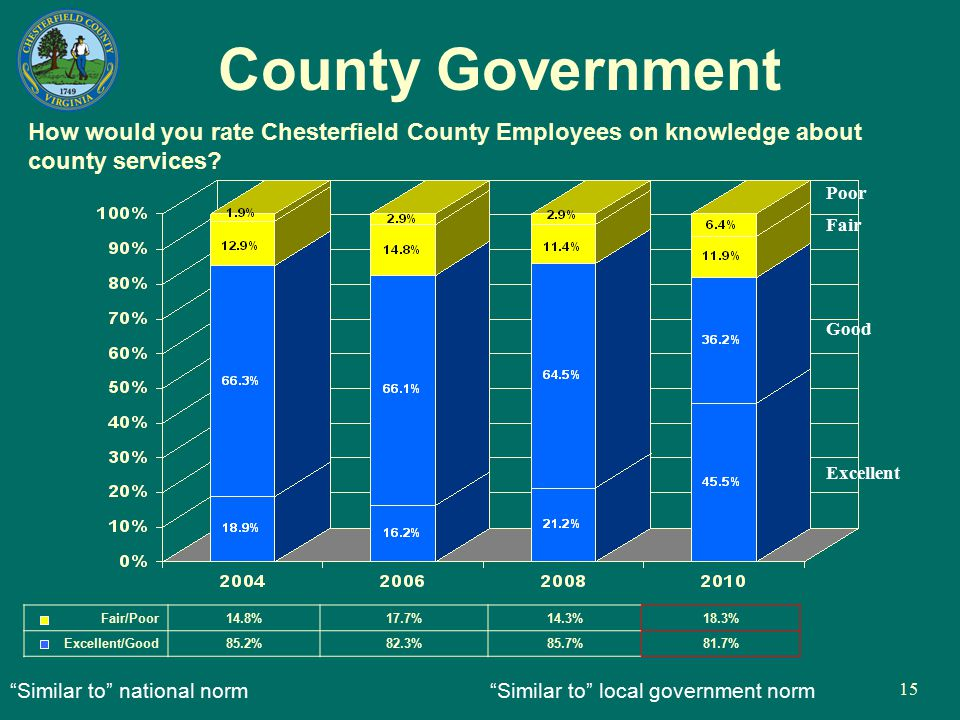 "15 County Government How would you rate Chesterfield County Employees on knowledge about county services? ""Similar to"" national norm ""Similar to"" loca"