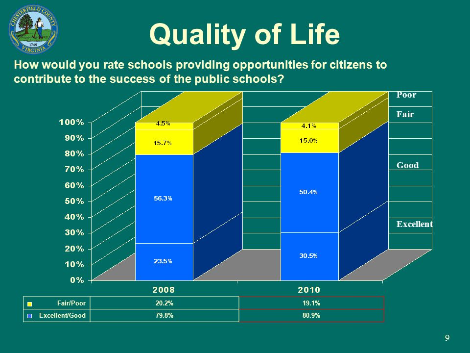 9 Quality of Life How would you rate schools providing opportunities for citizens to contribute to the success of the public schools? Fair/Poor20.2%19