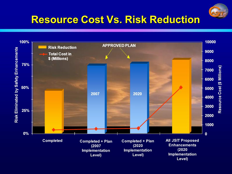 Resource Cost Vs.