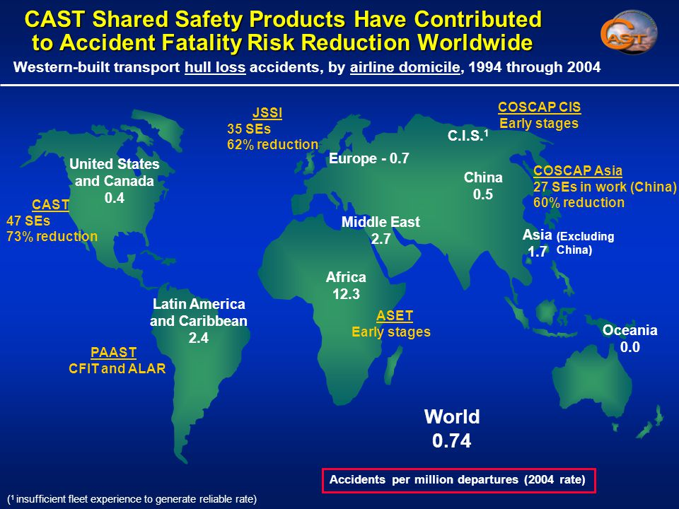CAST Shared Safety Products Have Contributed to Accident Fatality Risk Reduction Worldwide Western-built transport hull loss accidents, by airline domicile, 1994 through 2004 Accidents per million departures (2004 rate) United States and Canada 0.4 Latin America and Caribbean 2.4 Europe - 0.7 China 0.5 Middle East 2.7 Africa 12.3 Asia 1.7 Oceania 0.0 (Excluding China) C.I.S.
