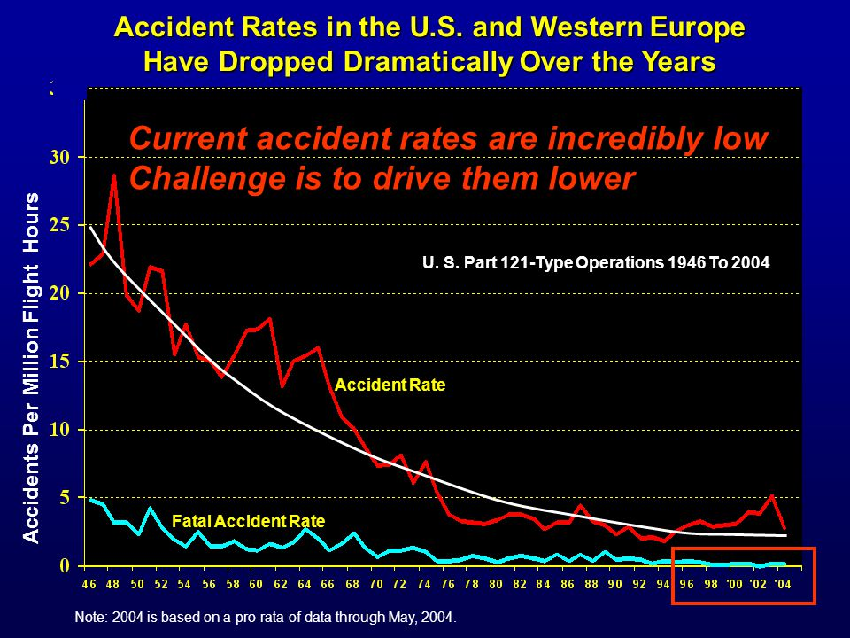Accident Rates in the U.S.