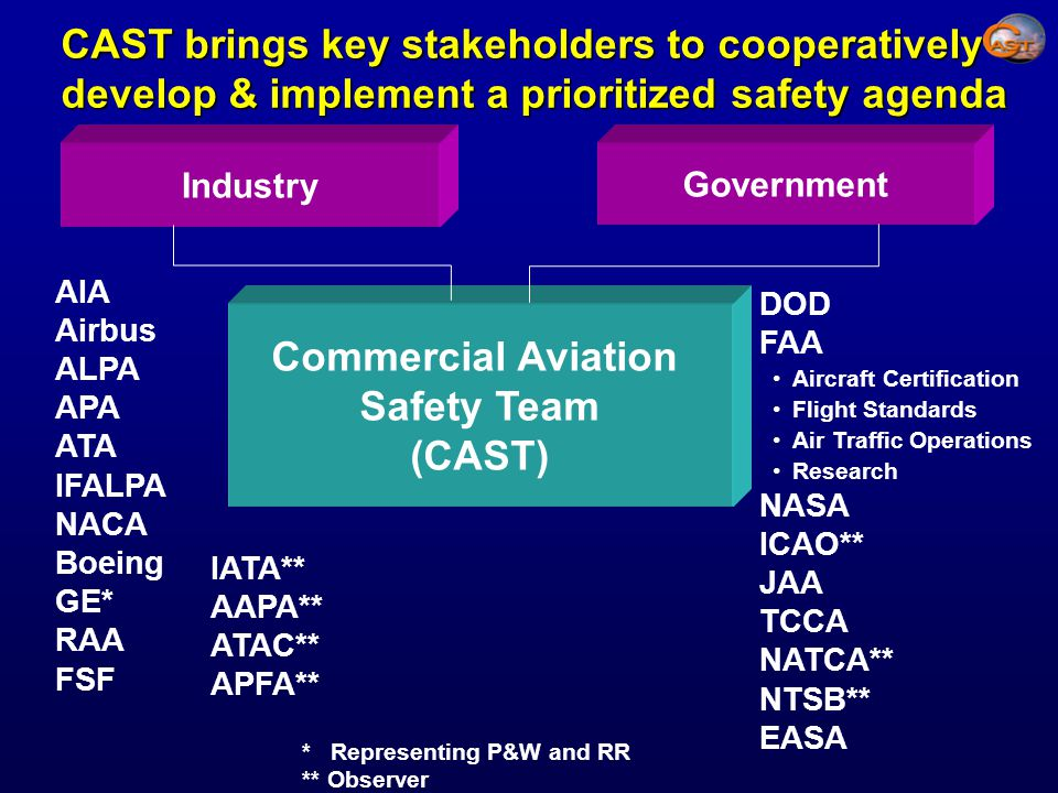 * Representing P&W and RR ** Observer AIA Airbus ALPA APA ATA IFALPA NACA Boeing GE* RAA FSF CAST brings key stakeholders to cooperatively develop & implement a prioritized safety agenda Industry Commercial Aviation Safety Team (CAST) Government DOD FAA Aircraft Certification Flight Standards Air Traffic Operations Research NASA ICAO** JAA TCCA NATCA** NTSB** EASA IATA** AAPA** ATAC** APFA**