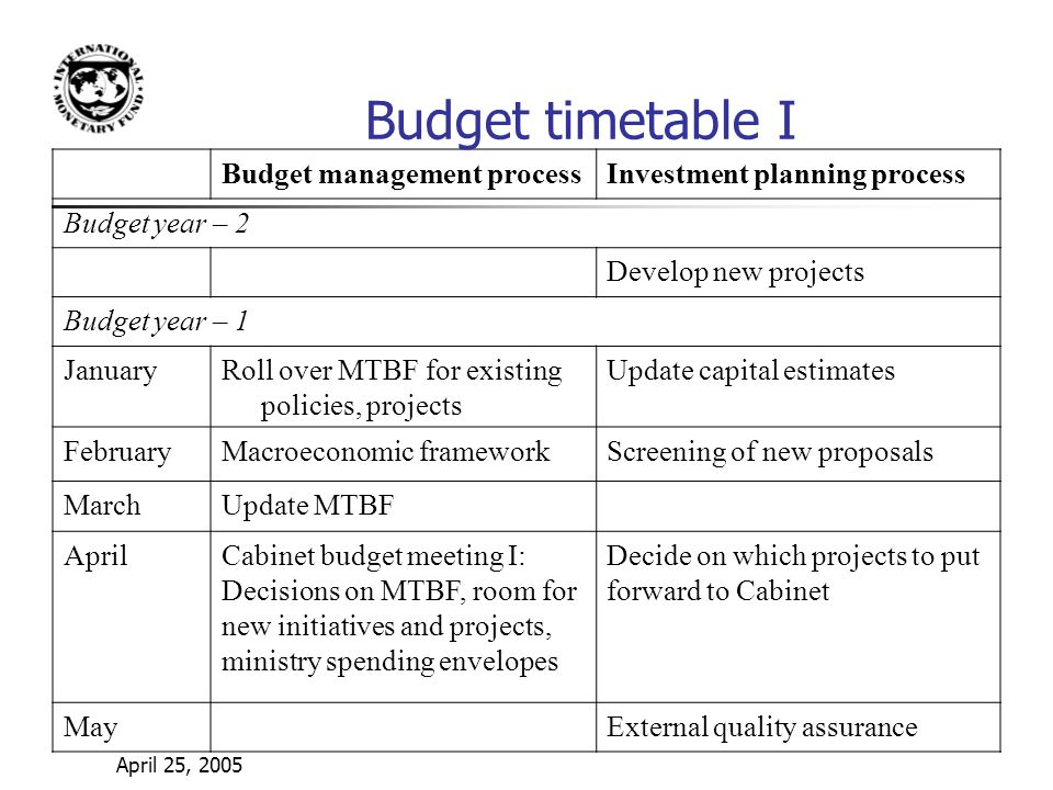 April 25, 2005 Budget management processInvestment planning process Budget year – 2 Develop new projects Budget year – 1 JanuaryRoll over MTBF for existing policies, projects Update capital estimates FebruaryMacroeconomic frameworkScreening of new proposals MarchUpdate MTBF AprilCabinet budget meeting I: Decisions on MTBF, room for new initiatives and projects, ministry spending envelopes Decide on which projects to put forward to Cabinet MayExternal quality assurance Budget timetable I