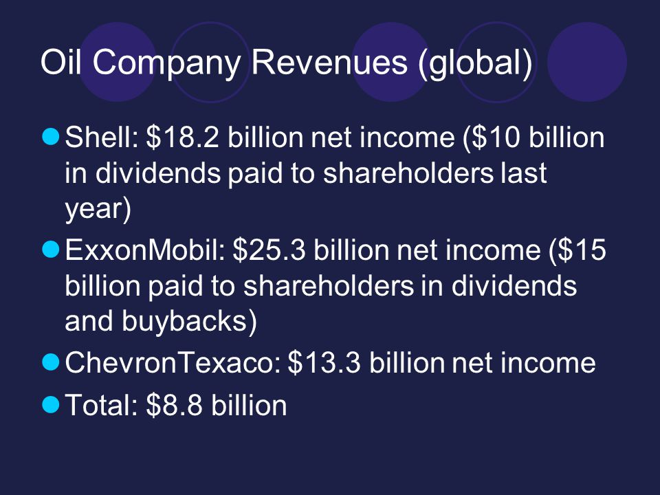 Oil Company Revenues (global) Shell: $18.2 billion net income ($10 billion in dividends paid to shareholders last year) ExxonMobil: $25.3 billion net income ($15 billion paid to shareholders in dividends and buybacks) ChevronTexaco: $13.3 billion net income Total: $8.8 billion