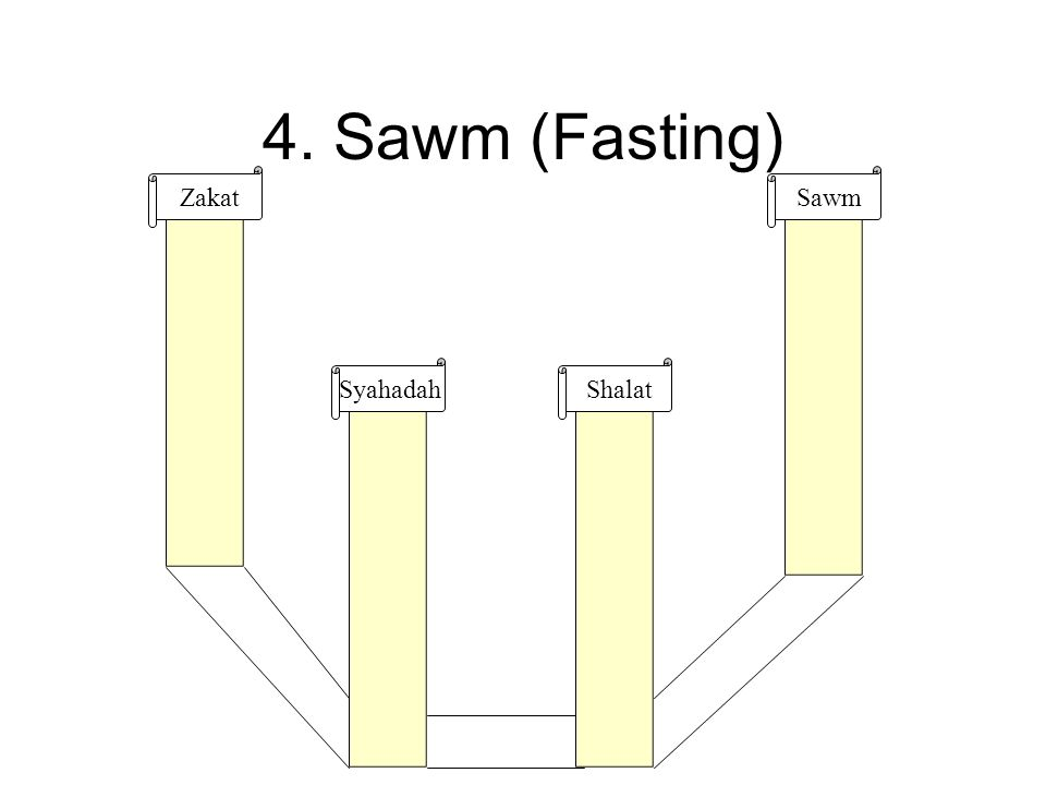 4. Sawm (Fasting) Syahadah Shalat Zakat Sawm