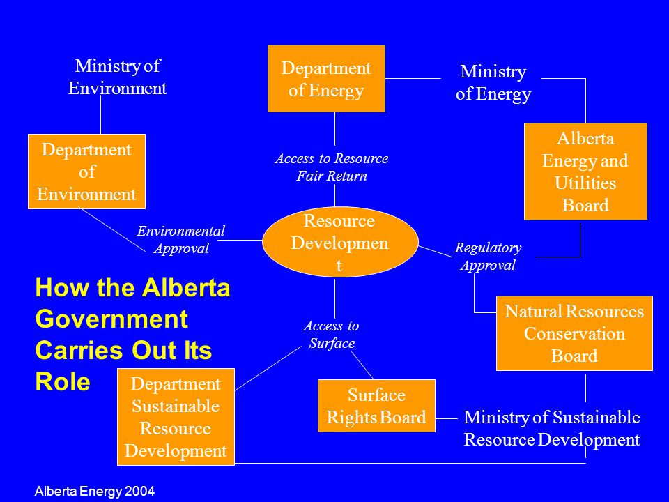 Resource Developmen t Department of Energy Alberta Energy and Utilities Board Access to Resource Fair Return Regulatory Approval Ministry of Sustainab