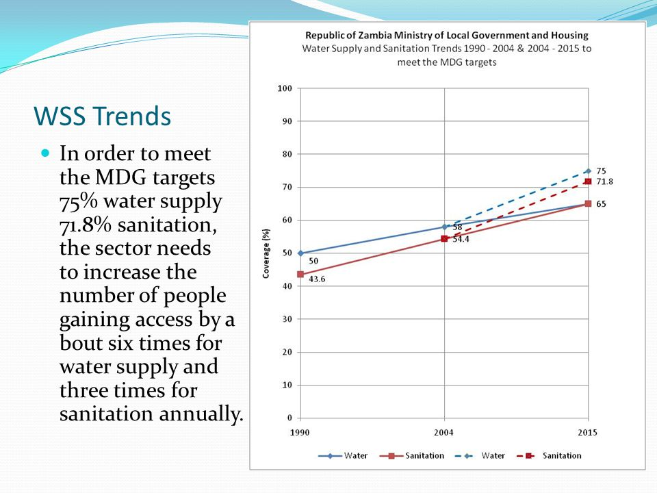 WSS Trends In order to meet the MDG targets 75% water supply 71.8% sanitation, the sector needs to increase the number of people gaining access by a bout six times for water supply and three times for sanitation annually.