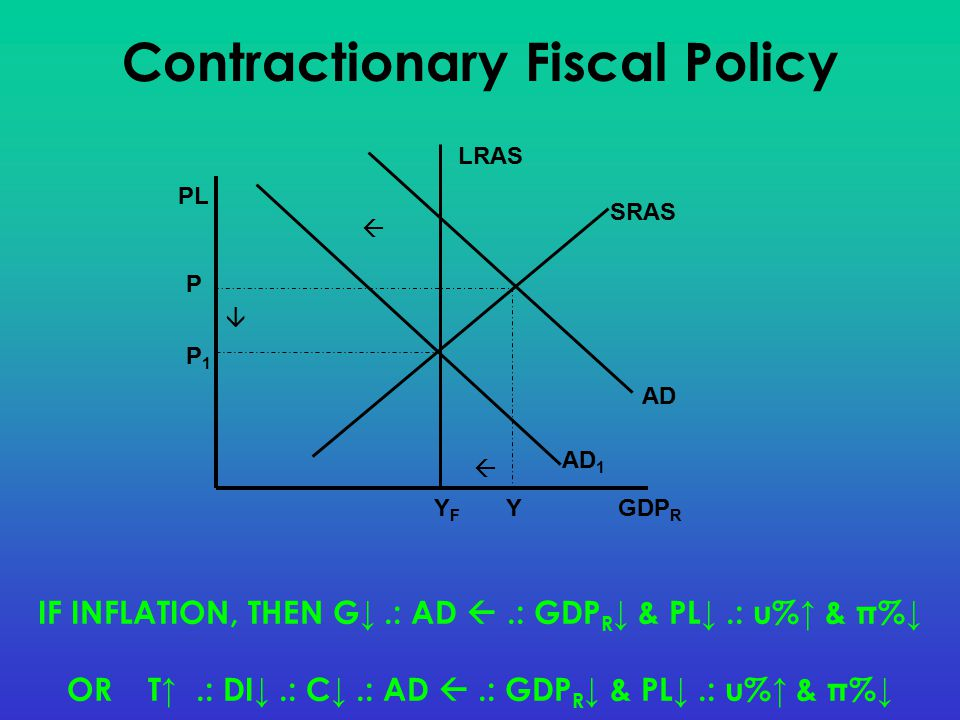 IF INFLATION, THEN G↓.: AD .: GDP R ↓ & PL↓.: u%↑ & π%↓ OR T↑.: DI↓.: C↓.: AD .: GDP R ↓ & PL↓.: u%↑ & π%↓ GDP R PL AD SRAS LRAS YFYF P Y AD 1 P1P1    Contractionary Fiscal Policy