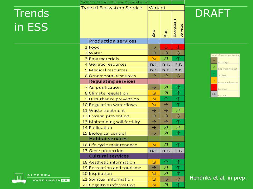 Trends DRAFT in ESS Hendriks et al, in prep.