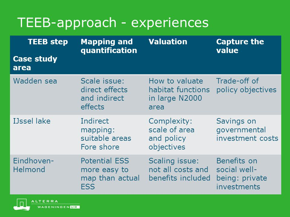 TEEB-approach - experiences TEEB step Case study area Mapping and quantification ValuationCapture the value Wadden seaScale issue: direct effects and